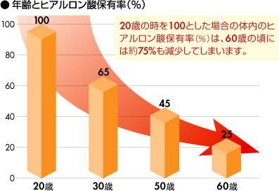 年齢とヒアルロン酸保有率
